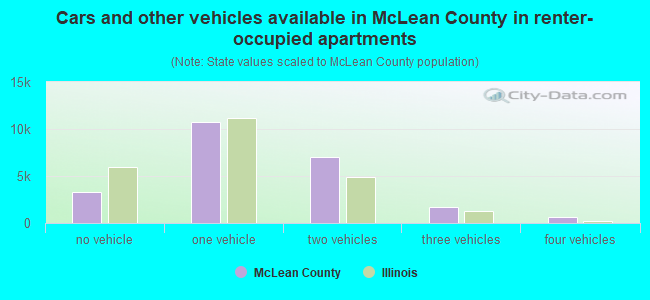 Cars and other vehicles available in McLean County in renter-occupied apartments