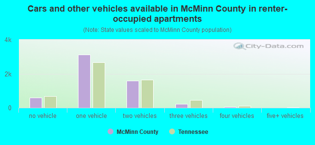 Cars and other vehicles available in McMinn County in renter-occupied apartments