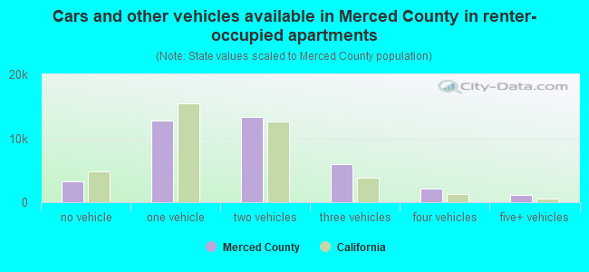 Cars and other vehicles available in Merced County in renter-occupied apartments