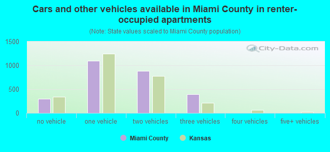 Cars and other vehicles available in Miami County in renter-occupied apartments