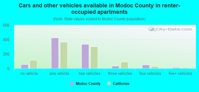 Cars and other vehicles available in Modoc County in renter-occupied apartments