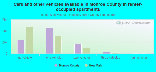 Cars and other vehicles available in Monroe County in renter-occupied apartments