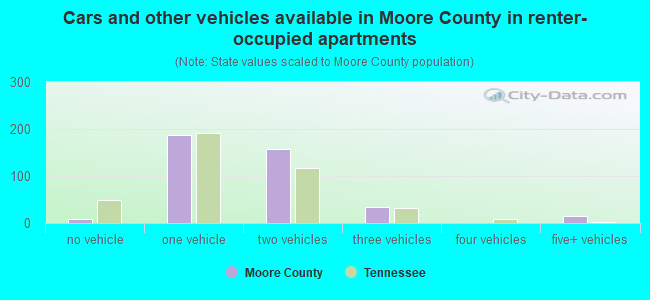 Cars and other vehicles available in Moore County in renter-occupied apartments