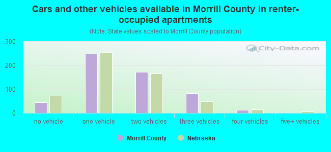 Cars and other vehicles available in Morrill County in renter-occupied apartments