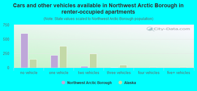 Cars and other vehicles available in Northwest Arctic Borough in renter-occupied apartments