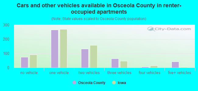 Cars and other vehicles available in Osceola County in renter-occupied apartments