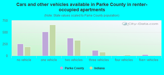 Cars and other vehicles available in Parke County in renter-occupied apartments