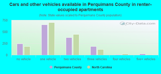 Cars and other vehicles available in Perquimans County in renter-occupied apartments