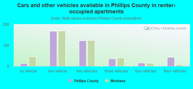 Cars and other vehicles available in Phillips County in renter-occupied apartments