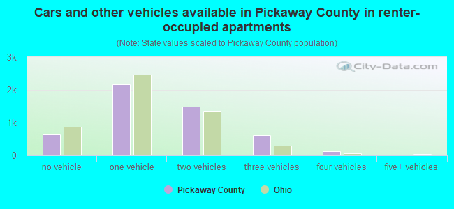 Cars and other vehicles available in Pickaway County in renter-occupied apartments