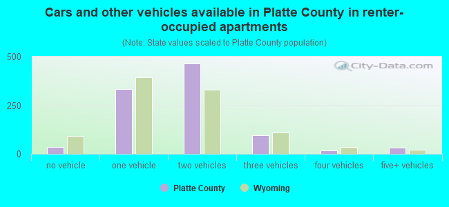 Cars and other vehicles available in Platte County in renter-occupied apartments