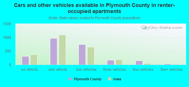 Cars and other vehicles available in Plymouth County in renter-occupied apartments