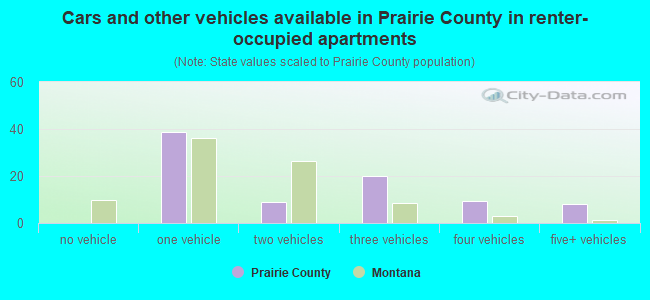 Cars and other vehicles available in Prairie County in renter-occupied apartments