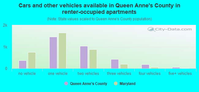 Cars and other vehicles available in Queen Anne's County in renter-occupied apartments