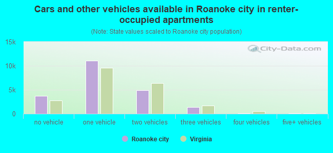 Cars and other vehicles available in Roanoke city in renter-occupied apartments