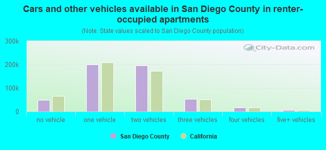 Cars and other vehicles available in San Diego County in renter-occupied apartments