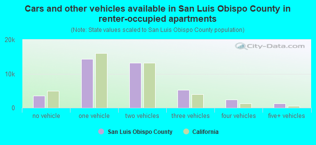 Cars and other vehicles available in San Luis Obispo County in renter-occupied apartments