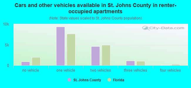 Cars and other vehicles available in St. Johns County in renter-occupied apartments