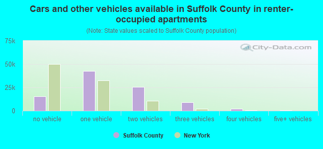 Cars and other vehicles available in Suffolk County in renter-occupied apartments