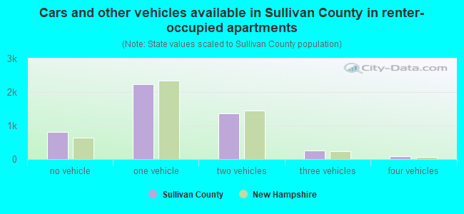 Cars and other vehicles available in Sullivan County in renter-occupied apartments