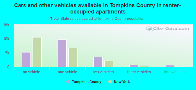 Cars and other vehicles available in Tompkins County in renter-occupied apartments