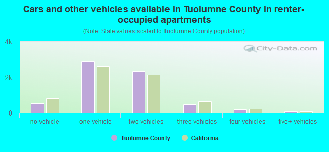 Cars and other vehicles available in Tuolumne County in renter-occupied apartments