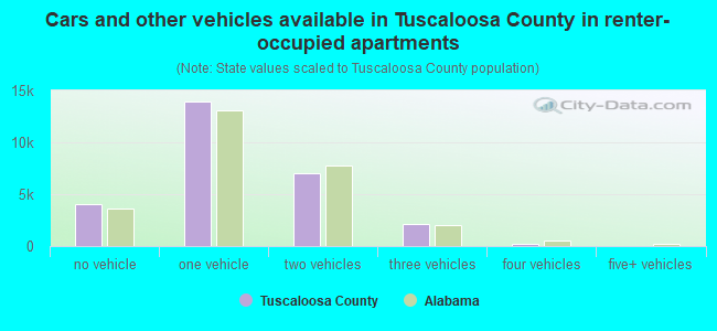 Cars and other vehicles available in Tuscaloosa County in renter-occupied apartments