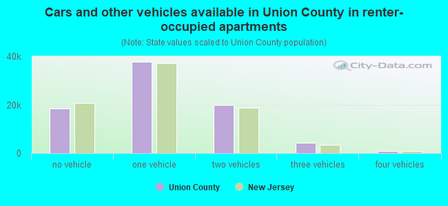 Cars and other vehicles available in Union County in renter-occupied apartments