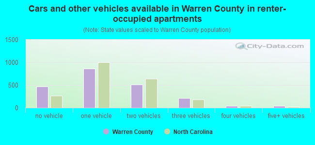 Cars and other vehicles available in Warren County in renter-occupied apartments