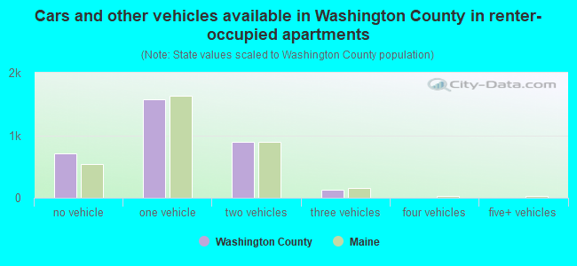 Cars and other vehicles available in Washington County in renter-occupied apartments