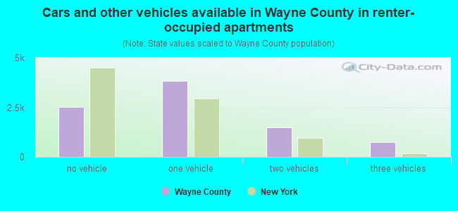 Cars and other vehicles available in Wayne County in renter-occupied apartments