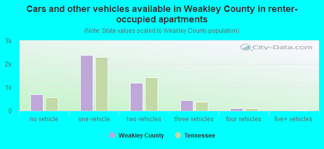 Cars and other vehicles available in Weakley County in renter-occupied apartments