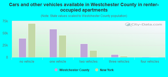 Westchester County, New York detailed profile - houses, real