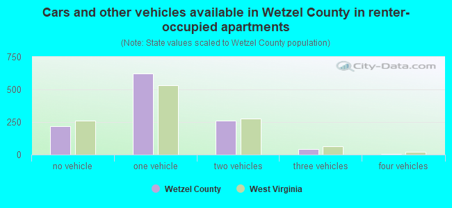 Cars and other vehicles available in Wetzel County in renter-occupied apartments