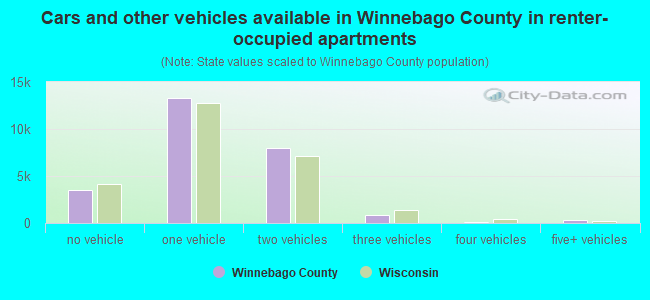 Cars and other vehicles available in Winnebago County in renter-occupied apartments