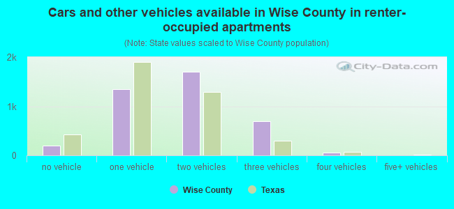Cars and other vehicles available in Wise County in renter-occupied apartments
