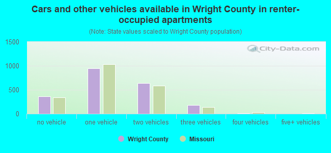 Cars and other vehicles available in Wright County in renter-occupied apartments
