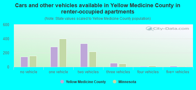 Cars and other vehicles available in Yellow Medicine County in renter-occupied apartments