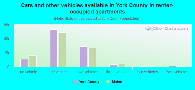 Cars and other vehicles available in York County in renter-occupied apartments
