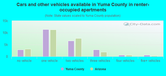 Cars and other vehicles available in Yuma County in renter-occupied apartments