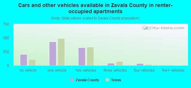 Cars and other vehicles available in Zavala County in renter-occupied apartments