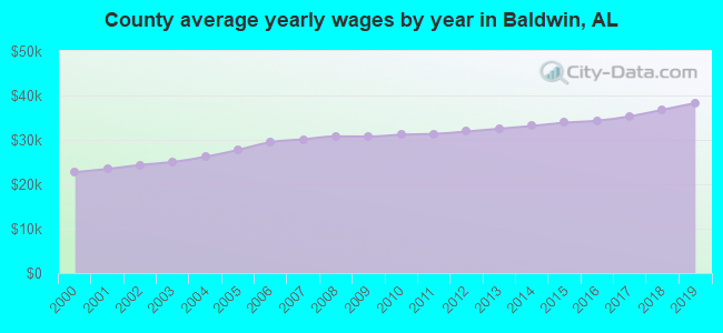 County average yearly wages by year in Baldwin, AL