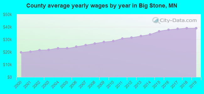 County average yearly wages by year in Big Stone, MN