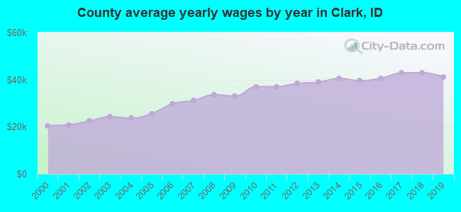 County average yearly wages by year in Clark, ID