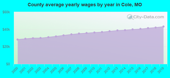 County average yearly wages by year in Cole, MO