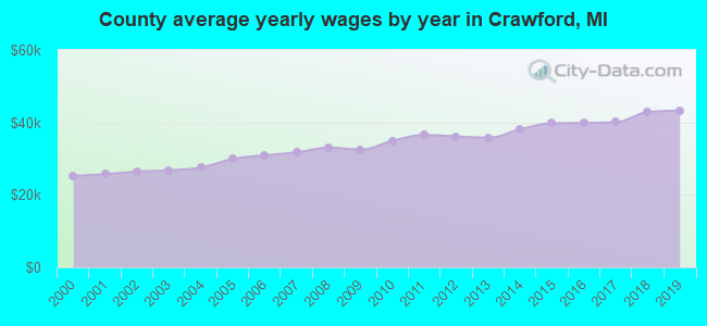 County average yearly wages by year in Crawford, MI