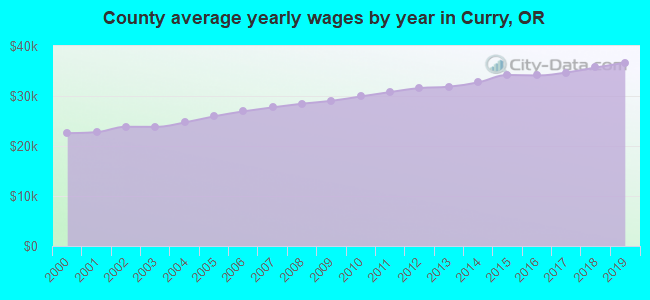 County average yearly wages by year in Curry, OR