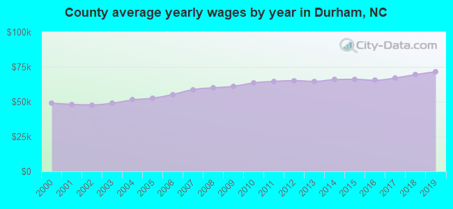 County average yearly wages by year in Durham, NC