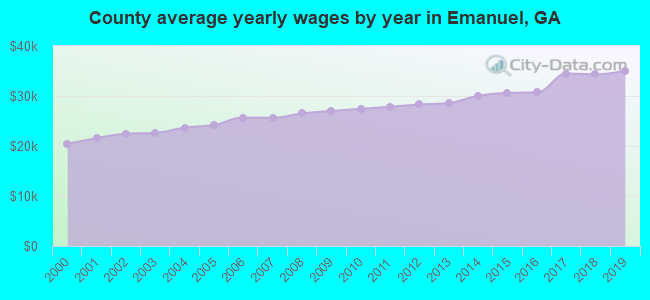 County average yearly wages by year in Emanuel, GA