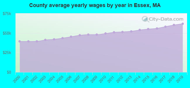 County average yearly wages by year in Essex, MA